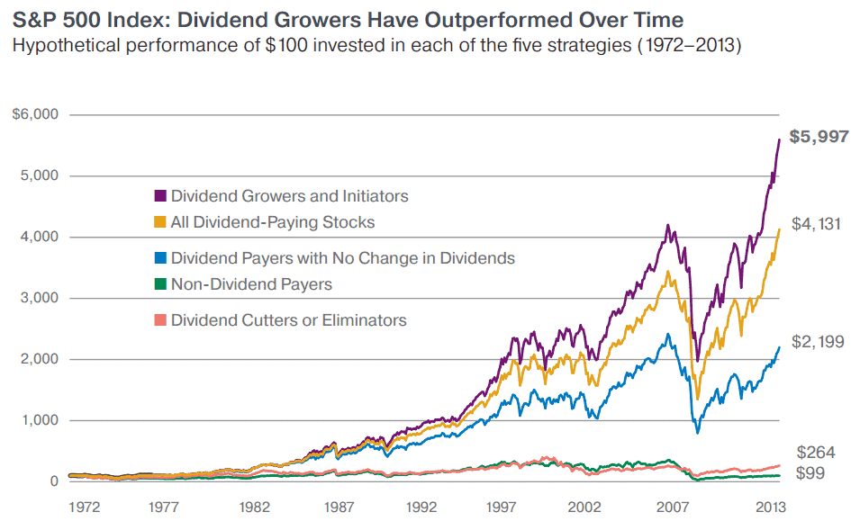 A Look At Four Great Dividend Stocks