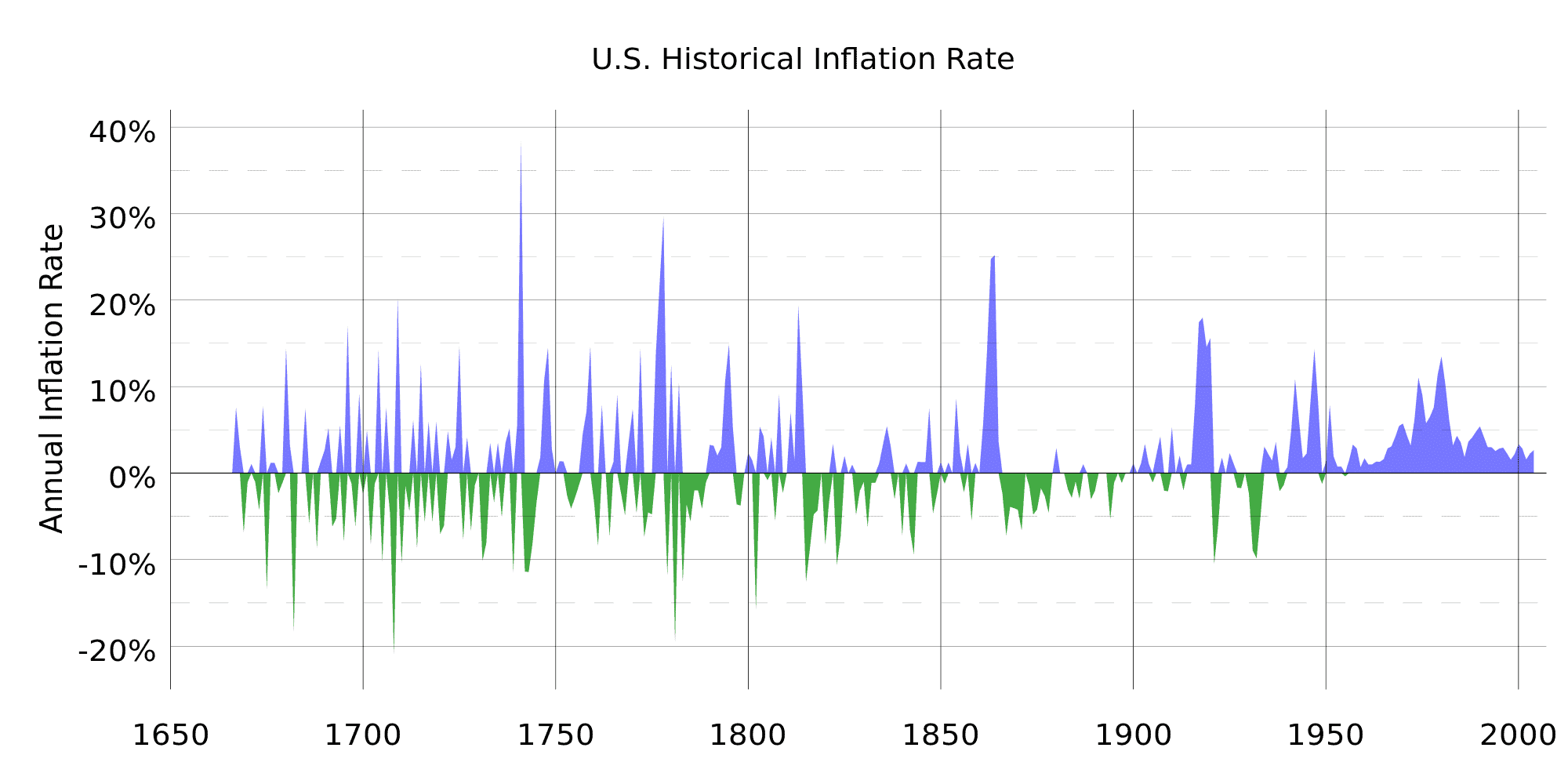 historical rate of U.S. inflation