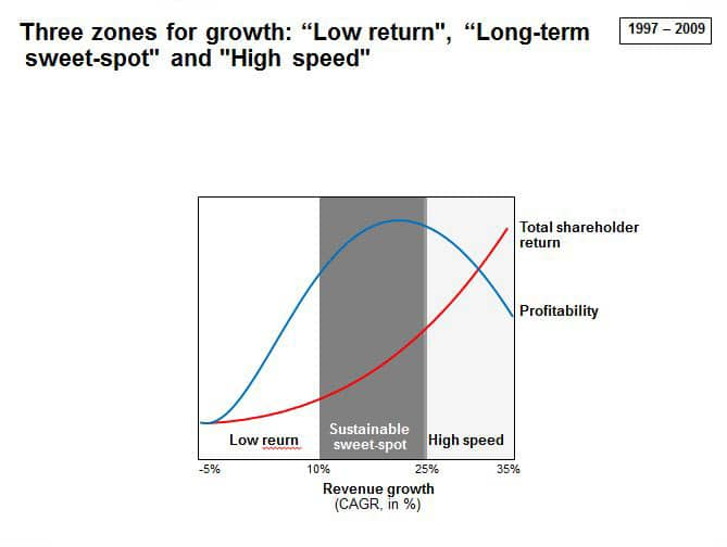 earnings growth rate formula growth rate zones and sweet spot