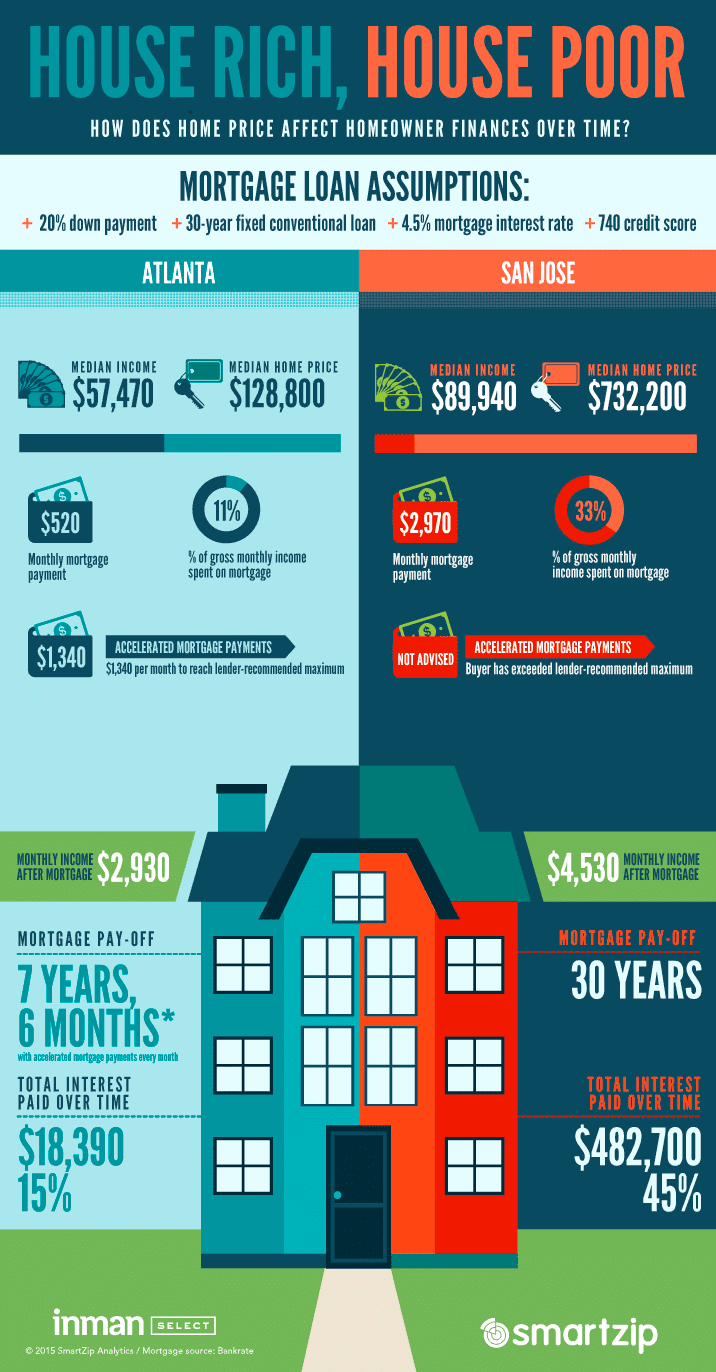 an infographic on how mortgages can affect the finances of homeowners
