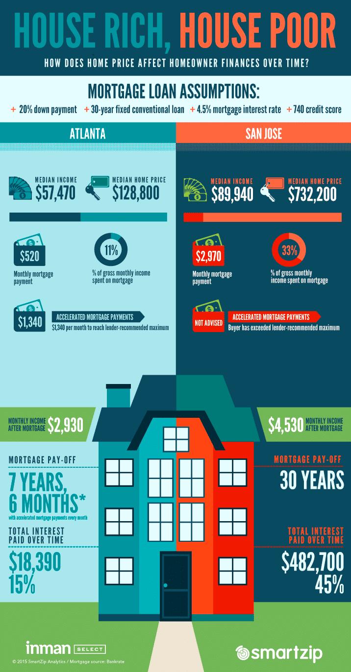 una infografía sobre cómo hipotecas pueden afectar las finanzas de los propietarios de viviendas