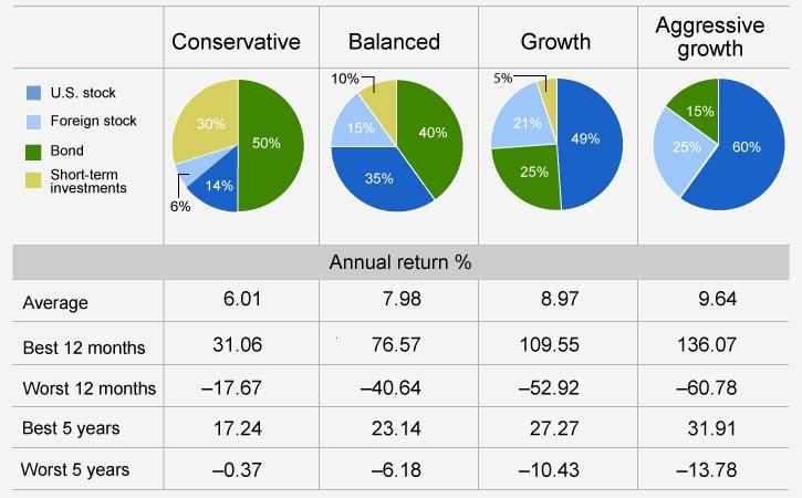 tipos de estrategias de creación y gestión de carteras de inversión de jubilación