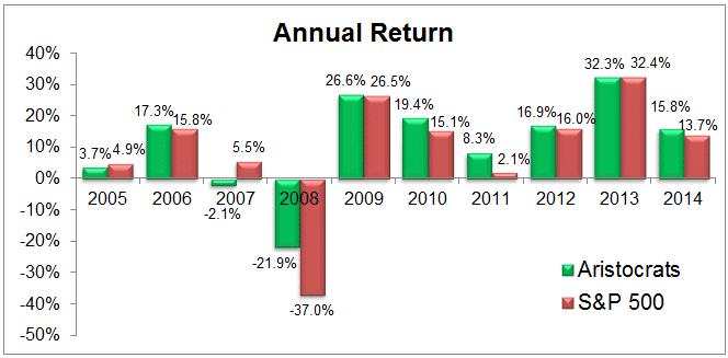 grafico que muestra el retorno anual de los dividendo aristocratas