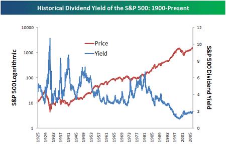 redito de dividendo para S&P 500