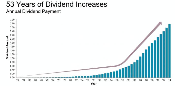 53 anos de crecimiento de dividendos para Johnson & Johnson