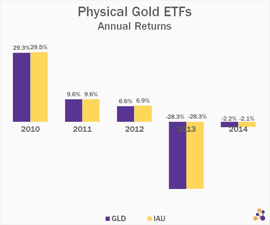 anual redimiento y crecimiento de dividendo ETF de GLD vs IAU