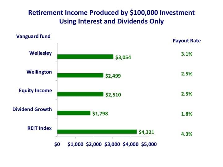 grafico que muestra los pagos de Vanguard