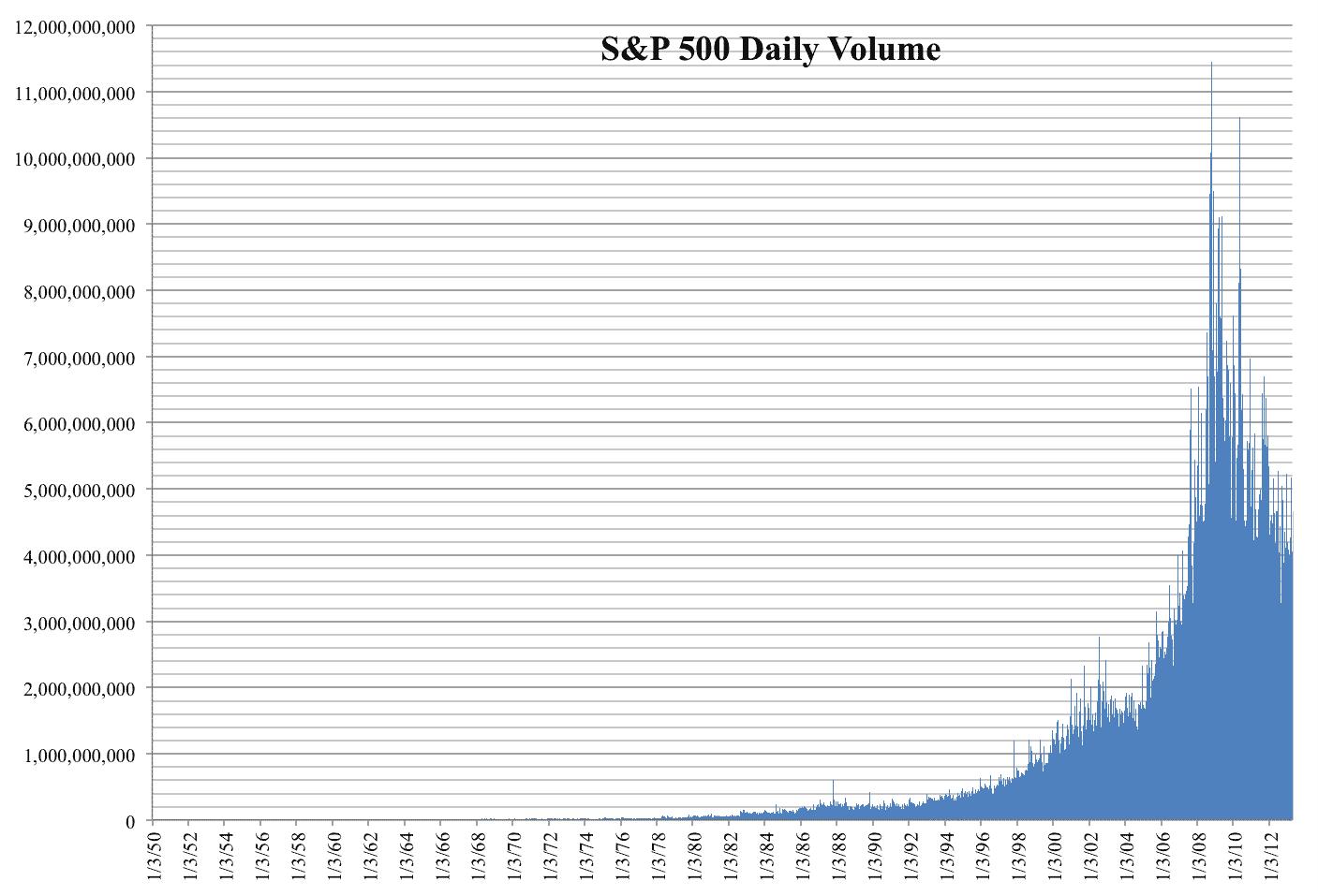 grafico que muestra el volumen diario del fondo indice S&P 500