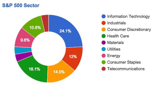 cuadro que muestra la proportion de los sectores S&P 500