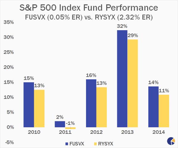grafico que muestra el redimiento de los fondos indice S&P 500