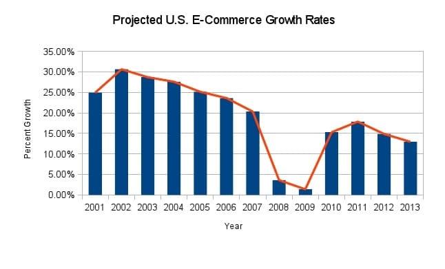 grafico que muestra tasas de creciemiento por US e comercio por 2013