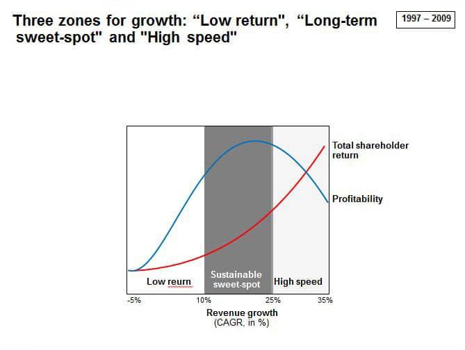 grafico que muestra zonas de tasa de crecimiento