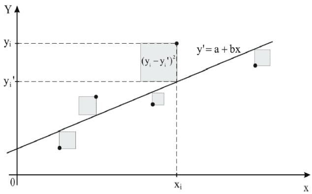 grafico que mustra el metodo de minimos cuadras