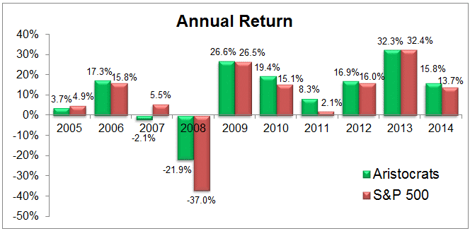 dividend aristocrats annual return - become a dividend growth investor