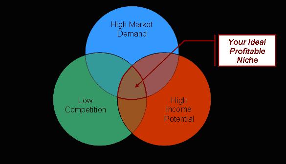 diagrama de Venn en encontrar el nicho ideal para un sitio web para hacer dinero
