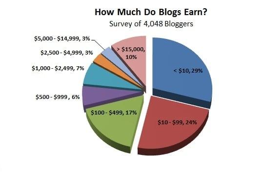 gráfico de sectores donde se presentan los porcentajes de los bloggers que ganan una cierta cantidad de dinero