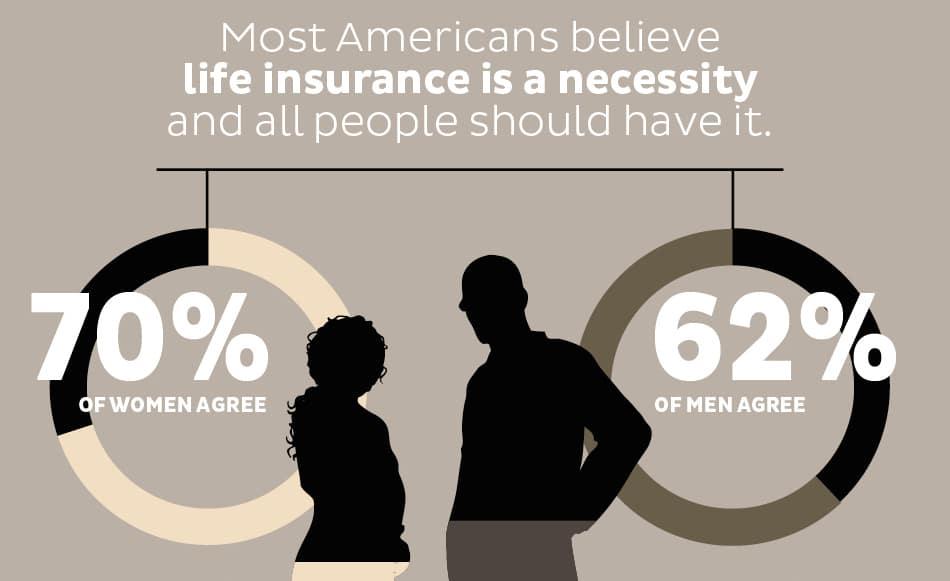 porcentajes de hombres y mujeres estadounidenses que creen un seguro de vida es una necesidad