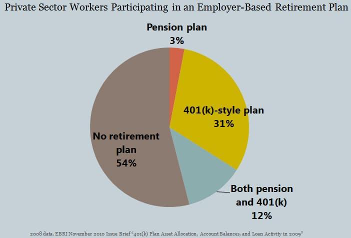 gráfico que muestra cuántos estadounidenses en el sector privado están participando en un plan de jubilación basado en el empleador