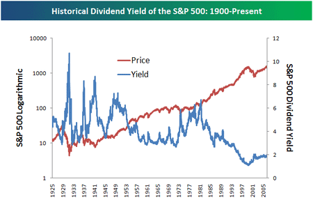 historical dividend yield of s&p 500 from 1900 to present