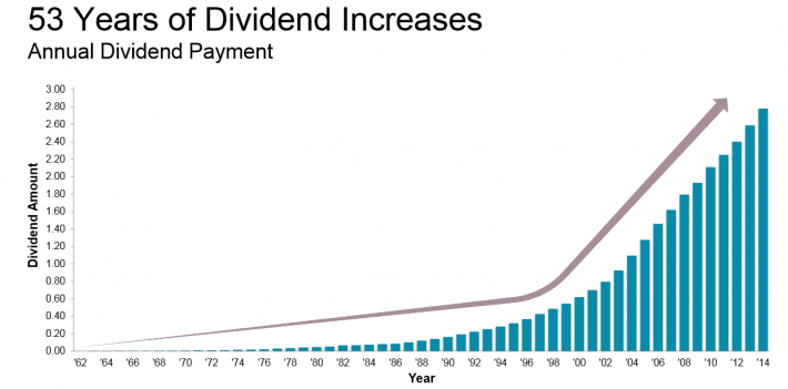 diagram showing 53 years of dividend increases for Johnson & Johnson