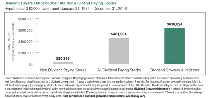 comparison between growth of dividend paying stocks and all other stocks