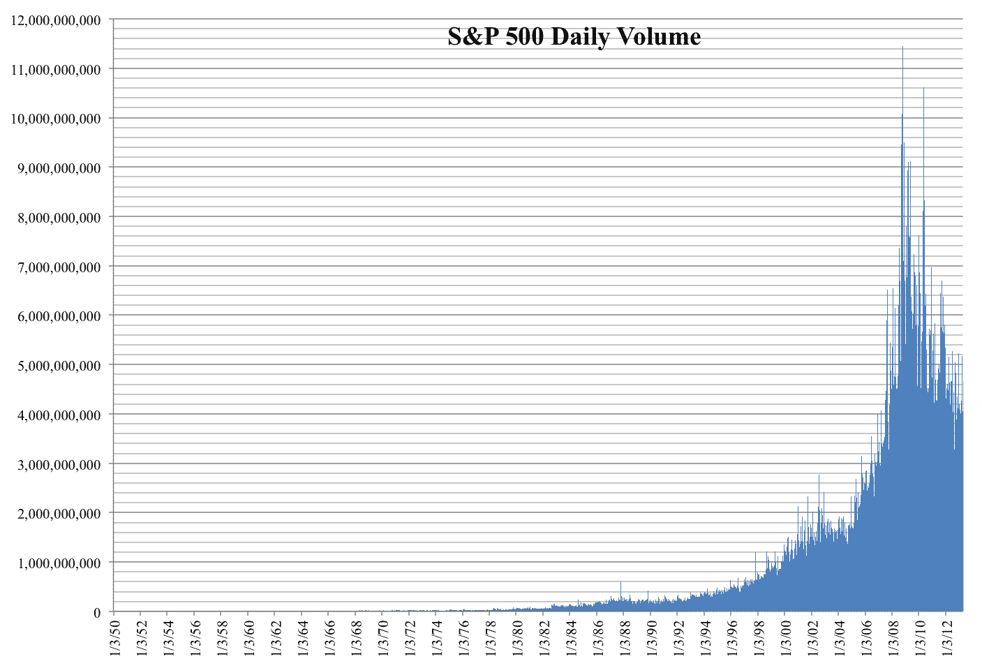 daily volume in the S&P 500 index