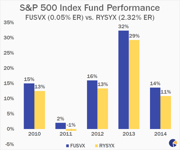 Best Performing Sp 500 Index Funds To Buy