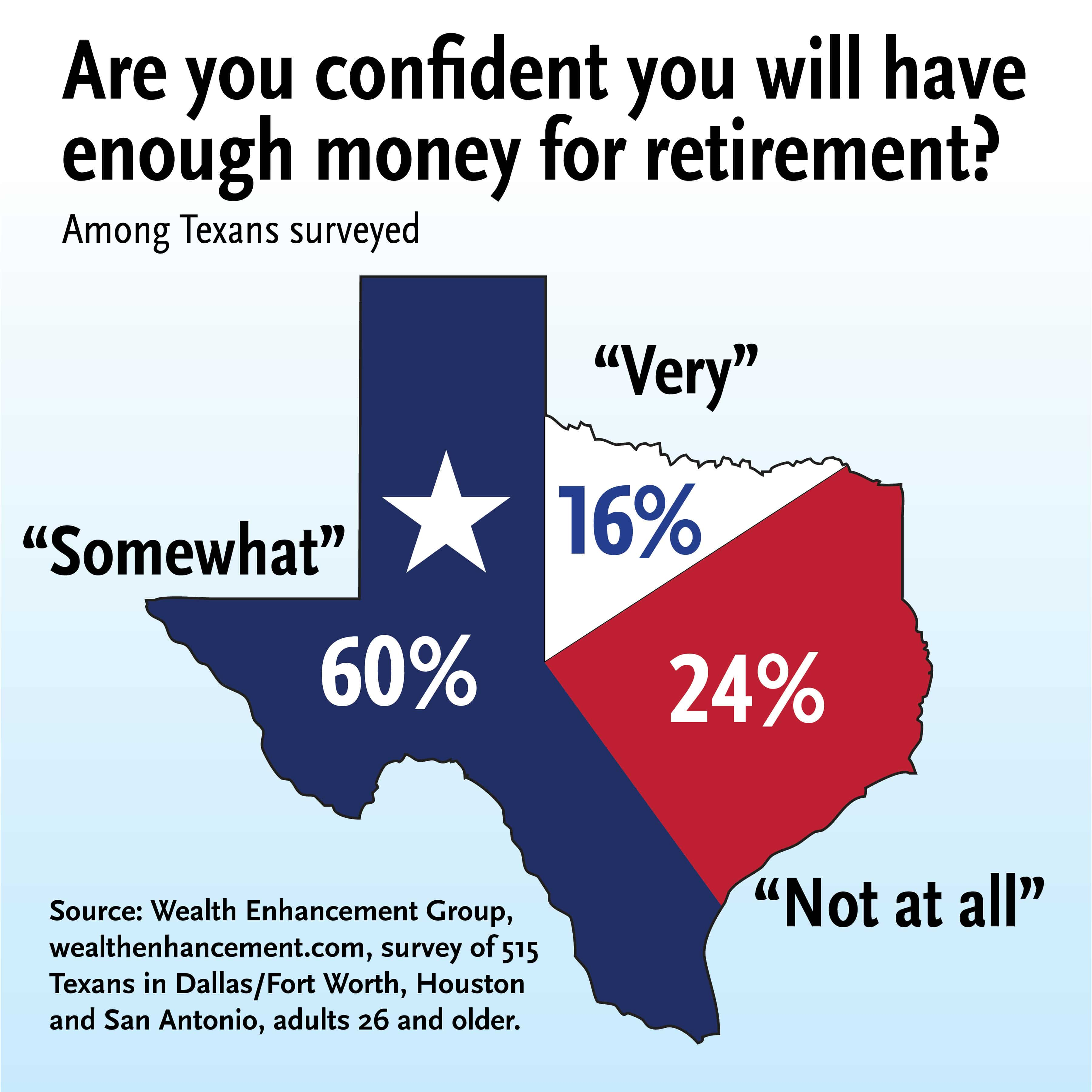 are Texans saving for their retirement