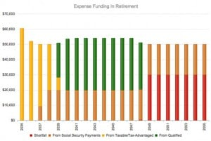 How Companies Like Procter & Gamble Can Change Your Retirement